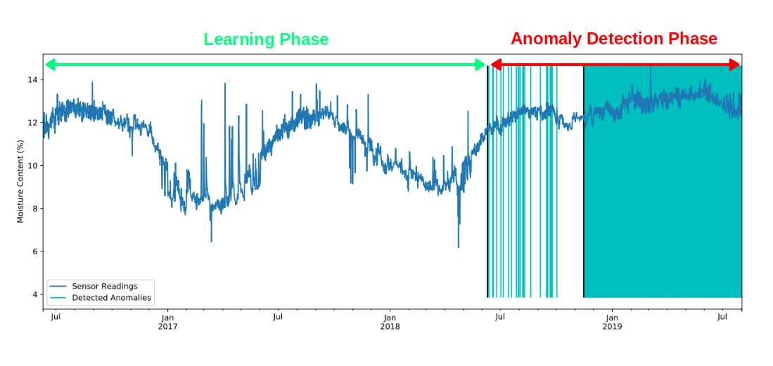 This graph shows how the algorithm learns the characteristics of wood moisture and then uses the gained knowledge to detect anomalies.
